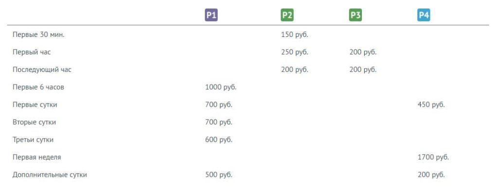 Тарифы на парковки аэропорта Пулково