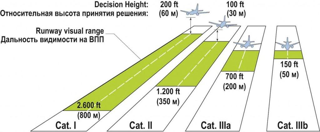 Категории минимумов ИКАО воздушных судов (самолетов)