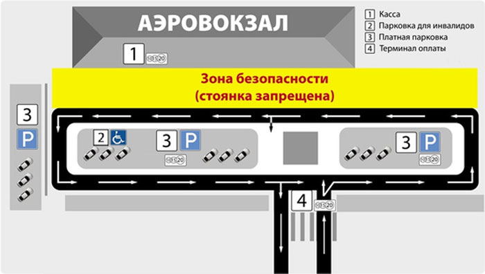 Аэропорт Ижевск парковка