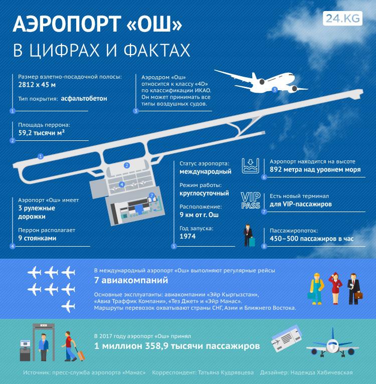 Аэропорт Ош в цифрах и фактах