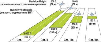 Категории метеоминимумов ИКАО