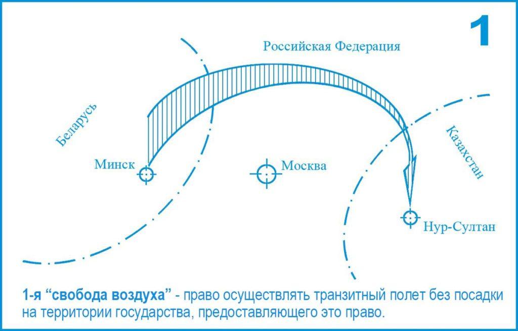 1-я (Первая) свобода воздуха ИКАО