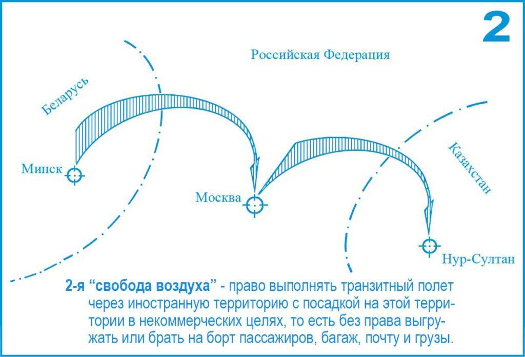 2-я (Вторая) свобода воздуха ИКАО