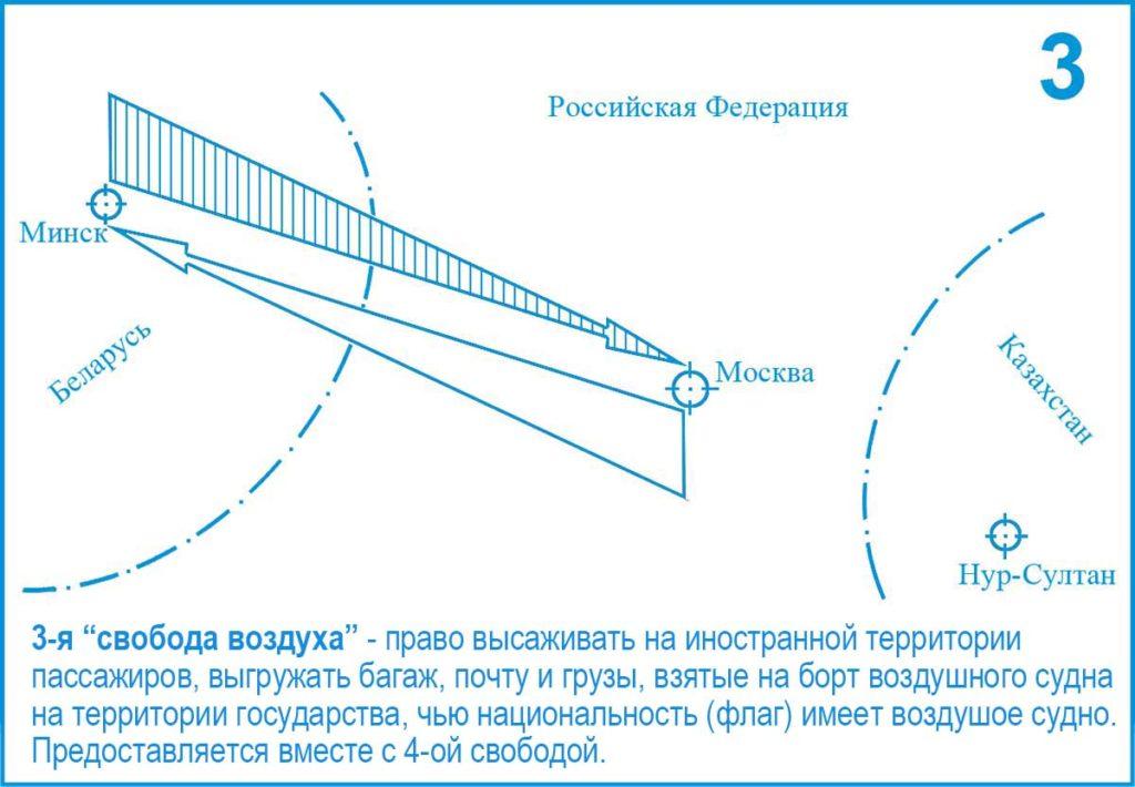 3-я (Третья) свобода воздуха ИКАО