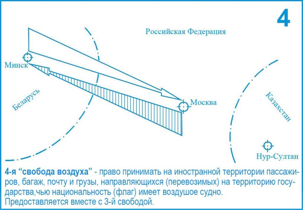 4-я (Четвертая) свобода воздуха ИКАО