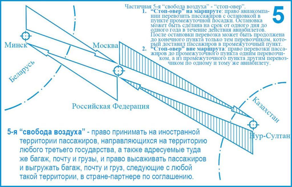 5-я (Пятая) свобода воздуха ИКАО