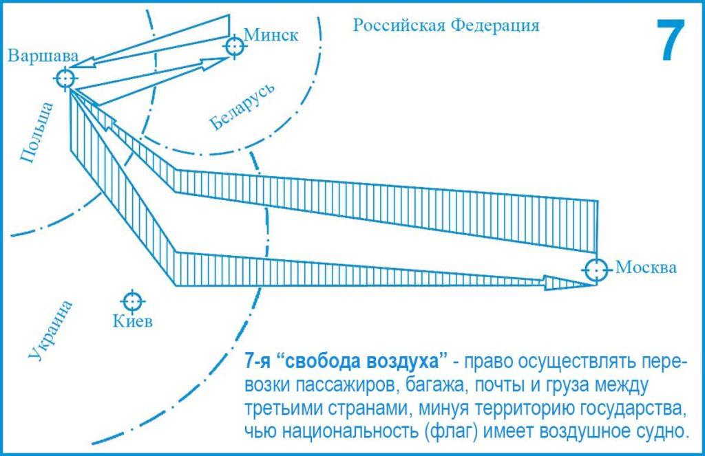 7-я (Седьмая) свобода воздуха ИКАО