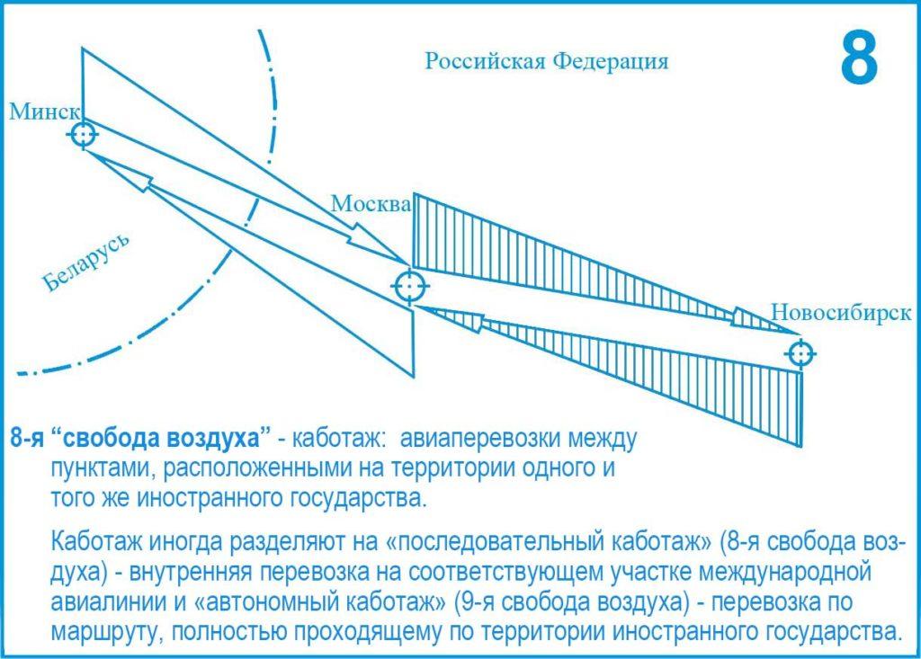8-я и 9-я (Восьмая и девятая) свобода воздуха ИКАО